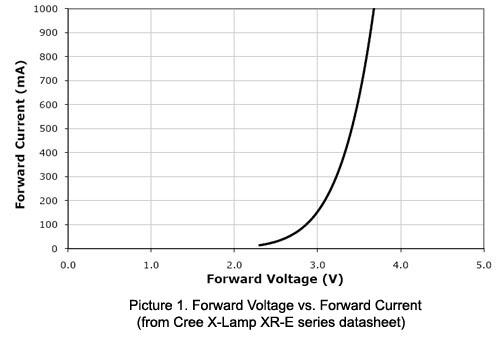 led_i_v_curve.jpg